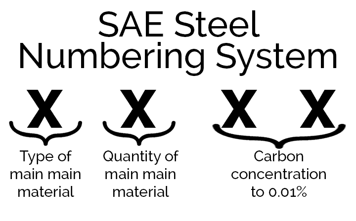 SAE Steel Numbering System